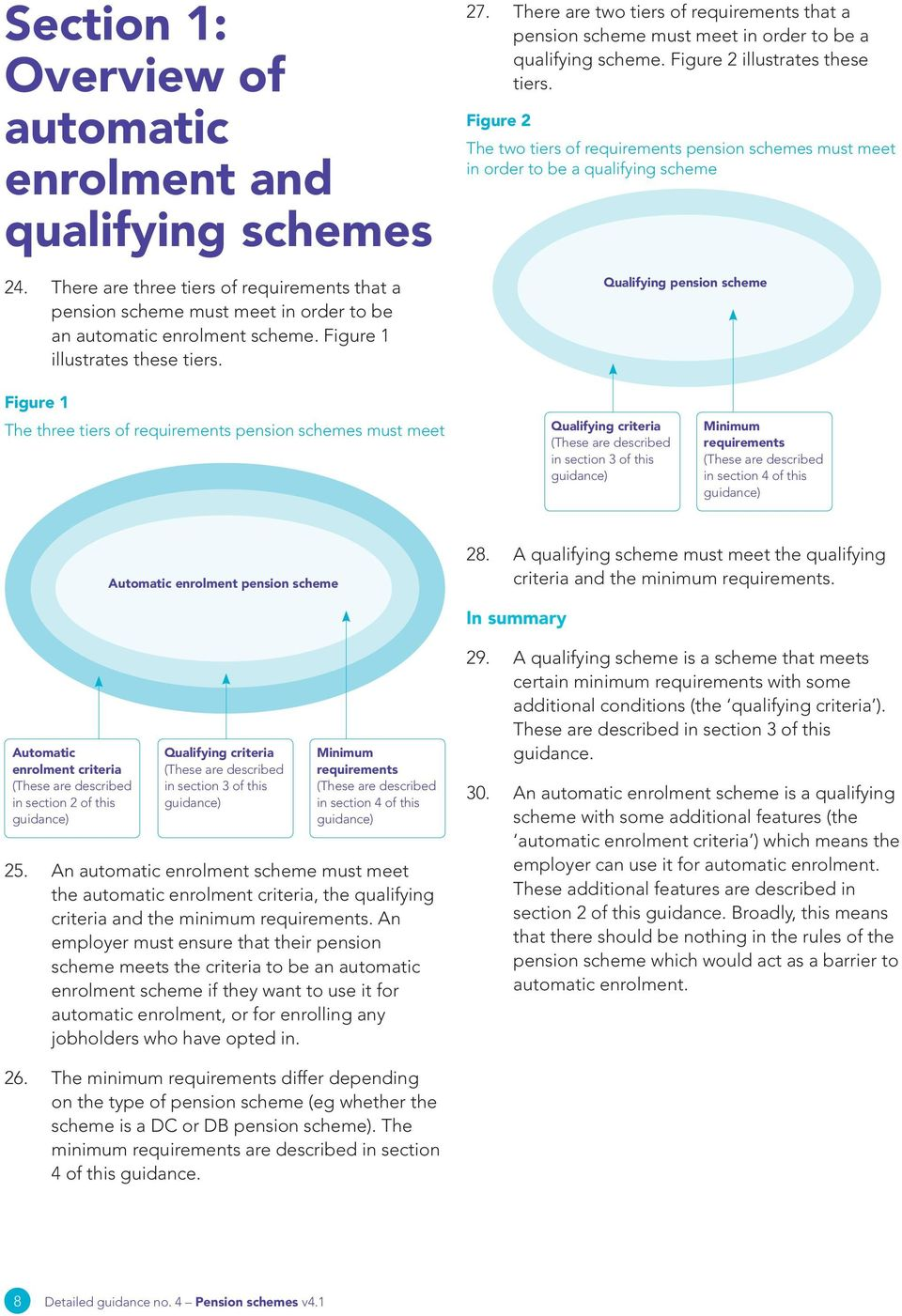Figure 2 The two tiers of requirements pension schemes must meet in order to be a qualifying scheme Qualifying pension scheme Figure 1 The three tiers of requirements pension schemes must meet