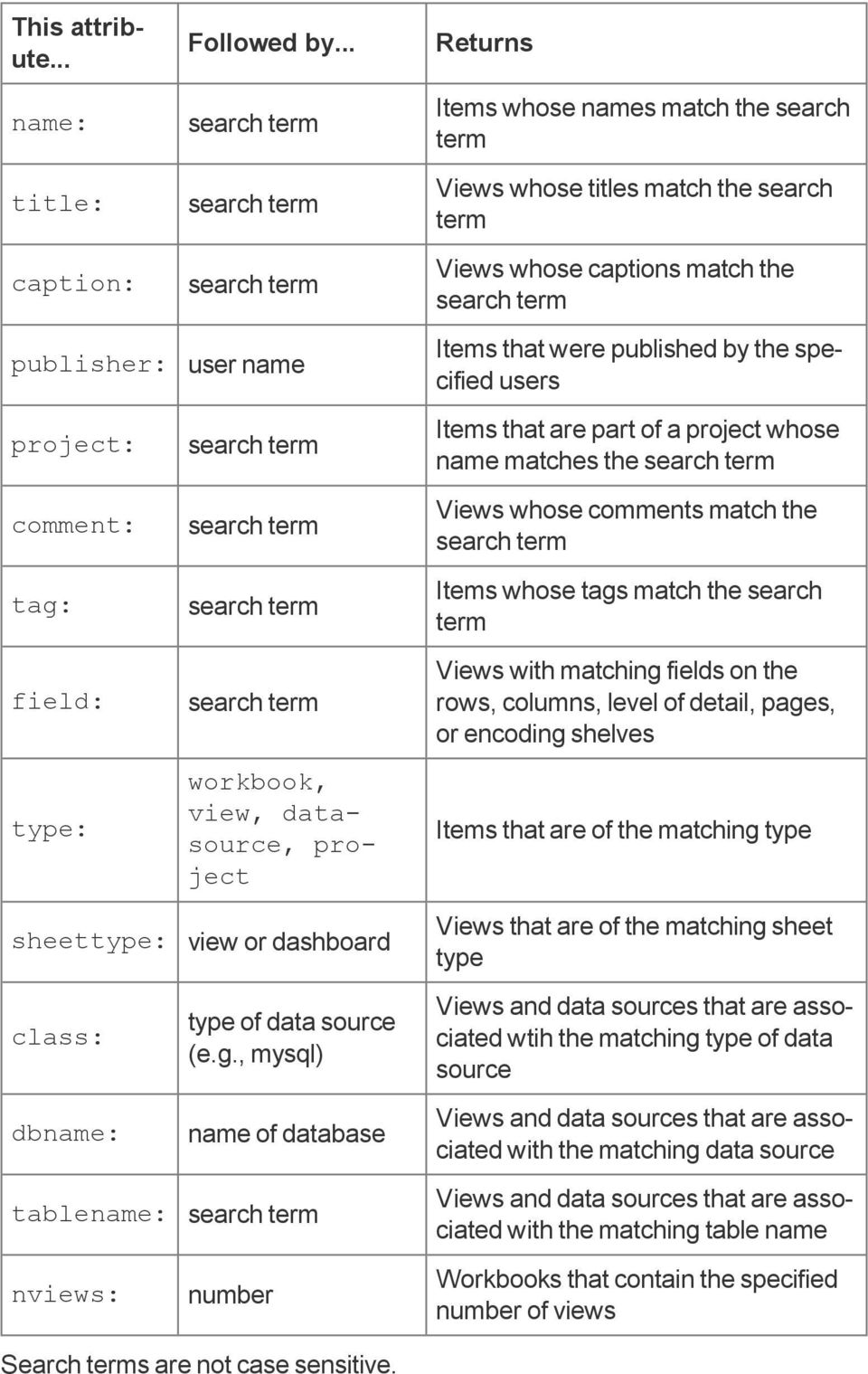 , mysql) name of database search term number Returns Items whose names match the search term Views whose titles match the search term Views whose captions match the search term Items that were
