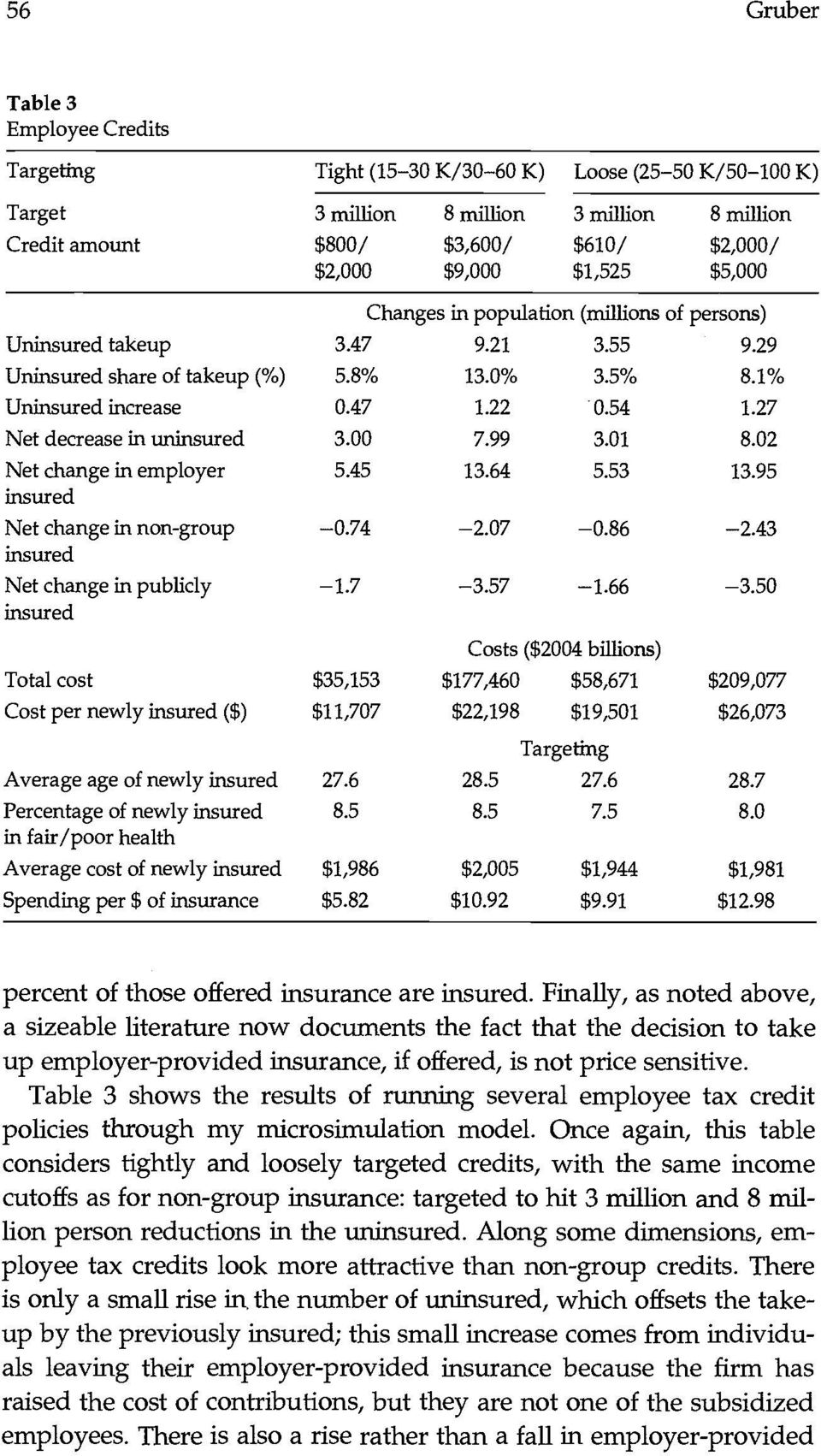 27 Net decrease in uninsured 3.00 7.99 3.01 8.02 Net change in employer 5.45 13.64 5.53 13.95 insured Net change in non-group -0.74-2.07-0.86-2.43 insured Net change in publicly insured -1.7-3.57-1.