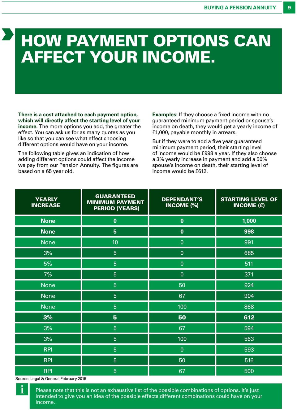 The following table gives an indication of how adding different options could affect the income we pay from our Pension Annuity. The figures are based on a 65 year old.
