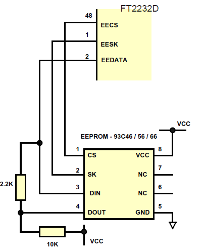 7.1 EEPROM Configurations Document No.: FT_000173 Figure 7.3 EEPROM Configuration Figure 7.3 illustrates how to connect the FT2232D to the 93C46 (93C56 or 93C66) EEPROM.