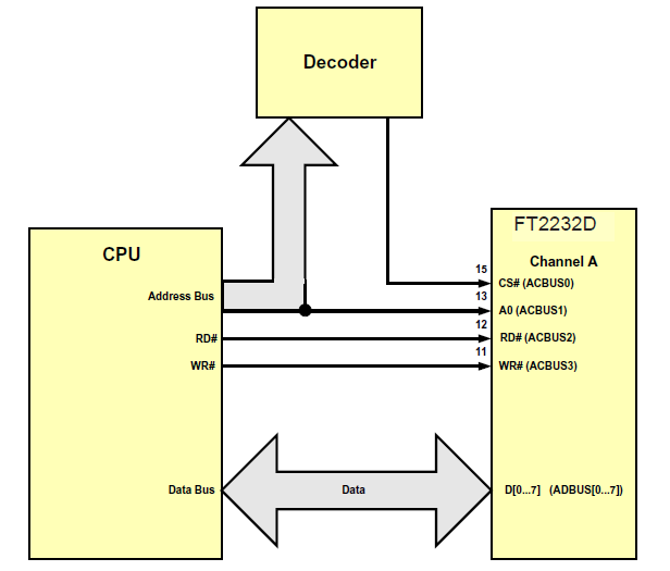 Figure 8.19 CPU FIFO Single Channel Interface Example 1 Figure 8.20 shows an example where channel A of the FT2232D is used in CPU FIFO mode to interface with a CPU.