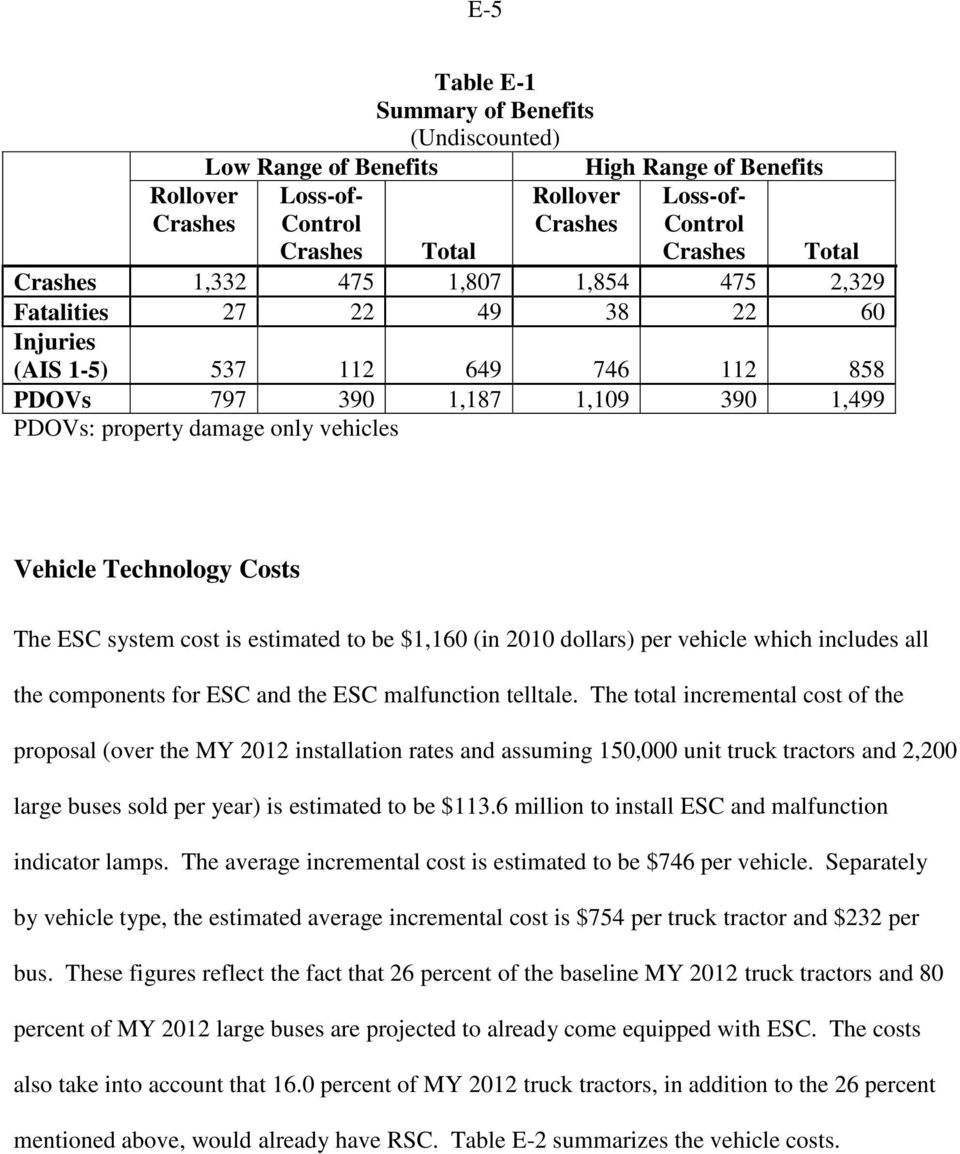 Costs The ESC system cost is estimated to be $1,160 (in 2010 dollars) per vehicle which includes all the components for ESC and the ESC malfunction telltale.