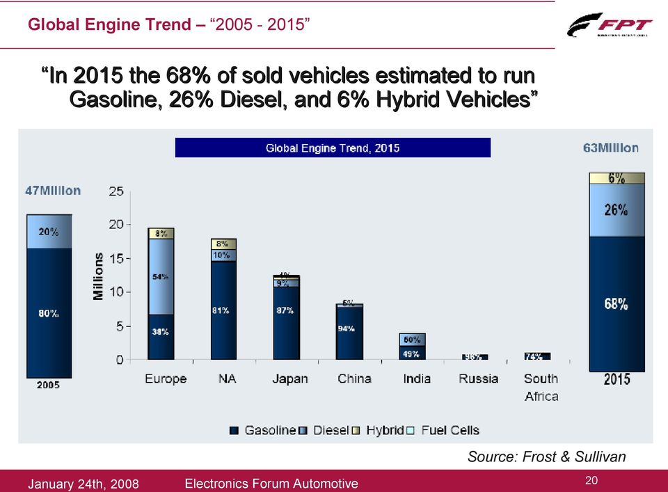 Diesel, and 6% Hybrid Vehicles Source: Frost &