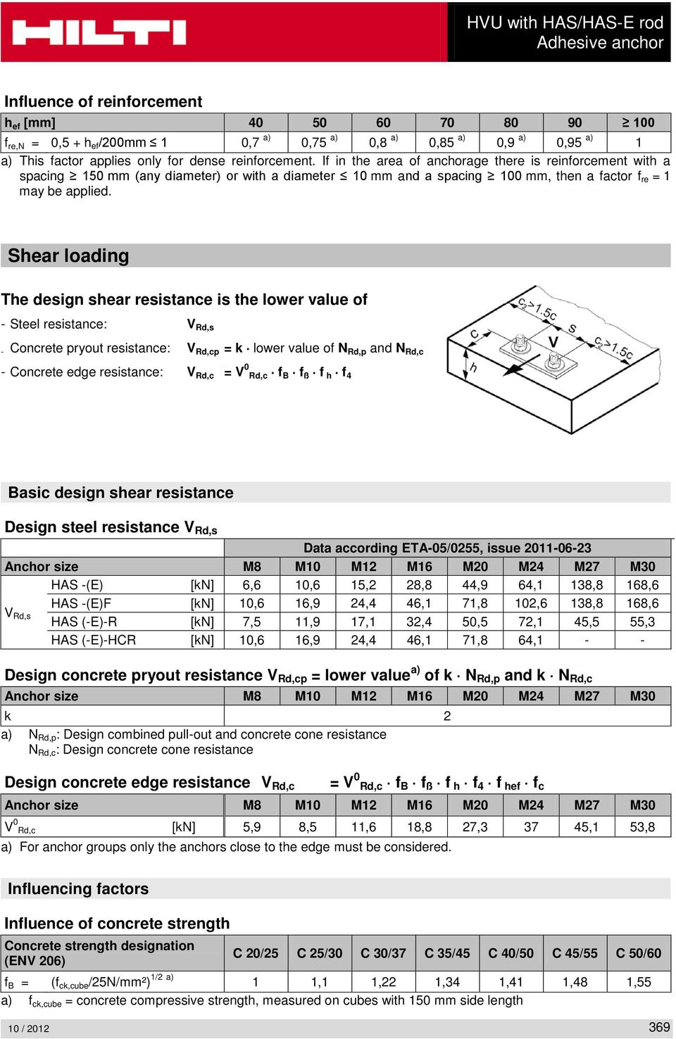 Shear loading The design shear resistance is the lower value of - Steel resistance: V Rd,s - Concrete pryout resistance: V Rd,cp = k lower value of N Rd,p and N Rd,c - Concrete edge resistance: V