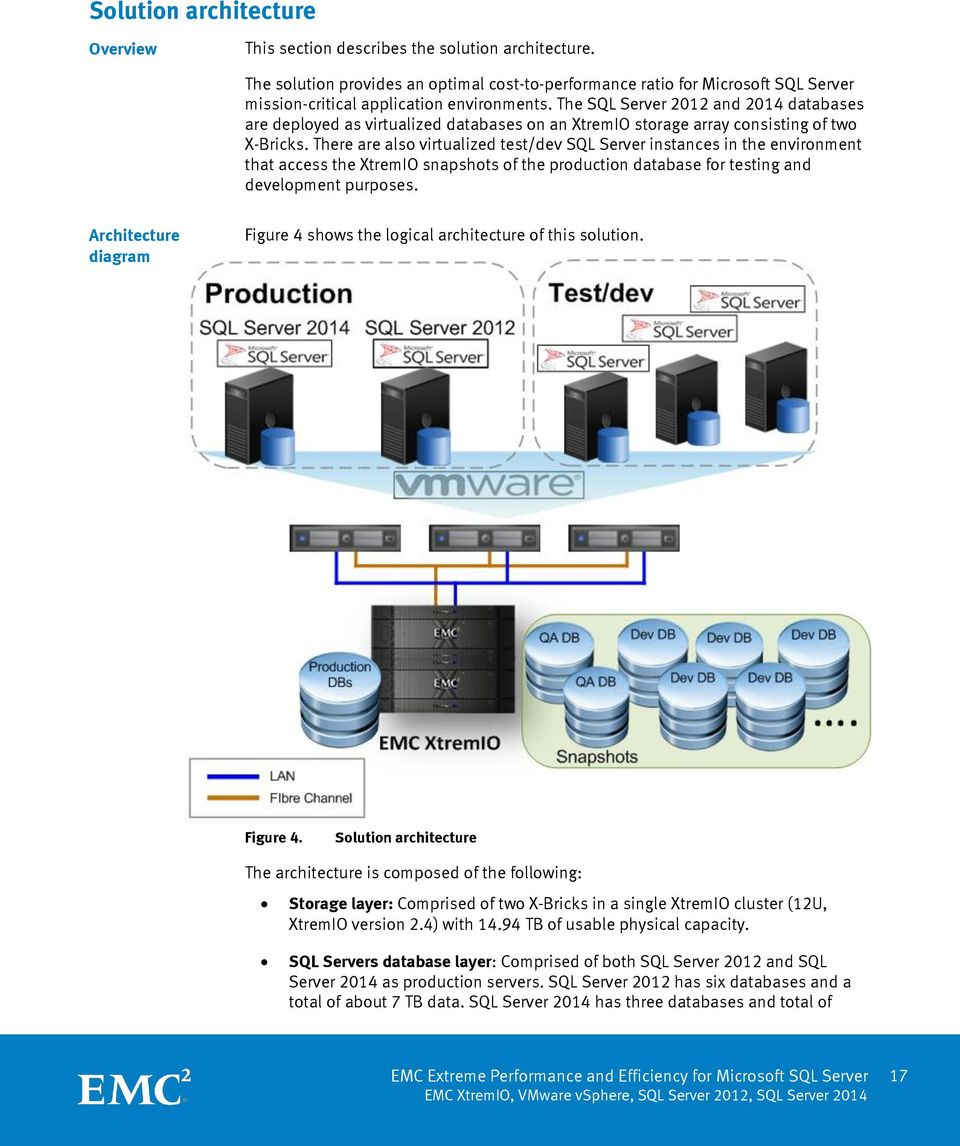The SQL Server 2012 and 2014 databases are deployed as virtualized databases on an XtremIO storage array consisting of two X-Bricks.