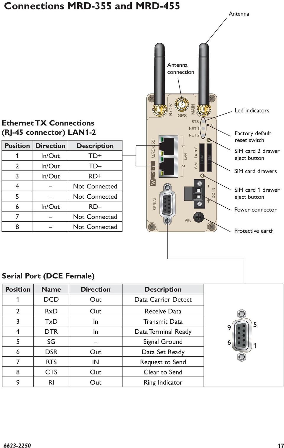1 drawer eject button Power connector Protective earth Serial Port (DCE Female) Position Name Direction Description 1 DCD Out Data Carrier Detect 2 RxD Out Receive Data 3 TxD In