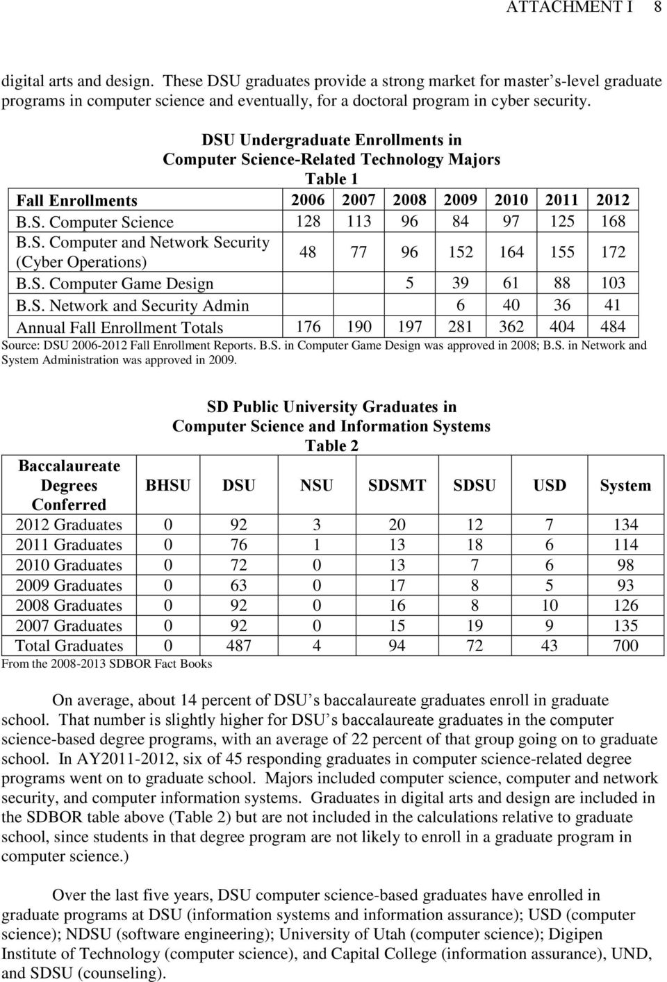 S. Computer Game Design 5 39 61 88 103 B.S. Network and Security Admin 6 40 36 41 Annual Fall Enrollment Totals 176 190 197 281 362 404 484 Source: DSU 2006-2012 Fall Enrollment Reports. B.S. in Computer Game Design was approved in 2008; B.
