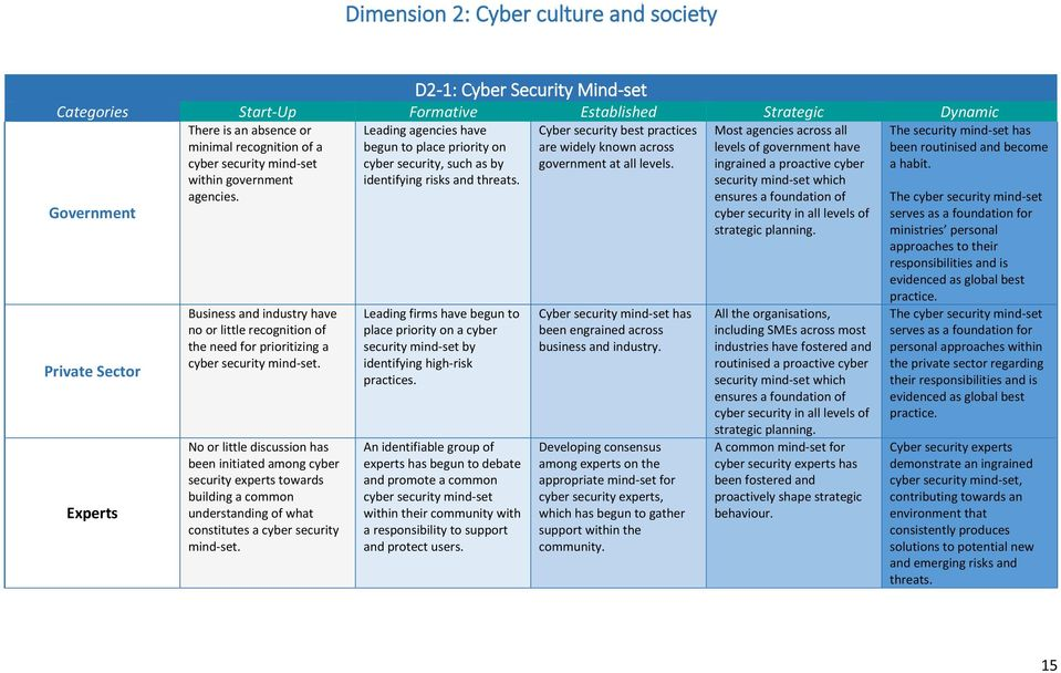 No or little discussion has been initiated among cyber security experts towards building a common understanding of what constitutes a cyber security mind-set.