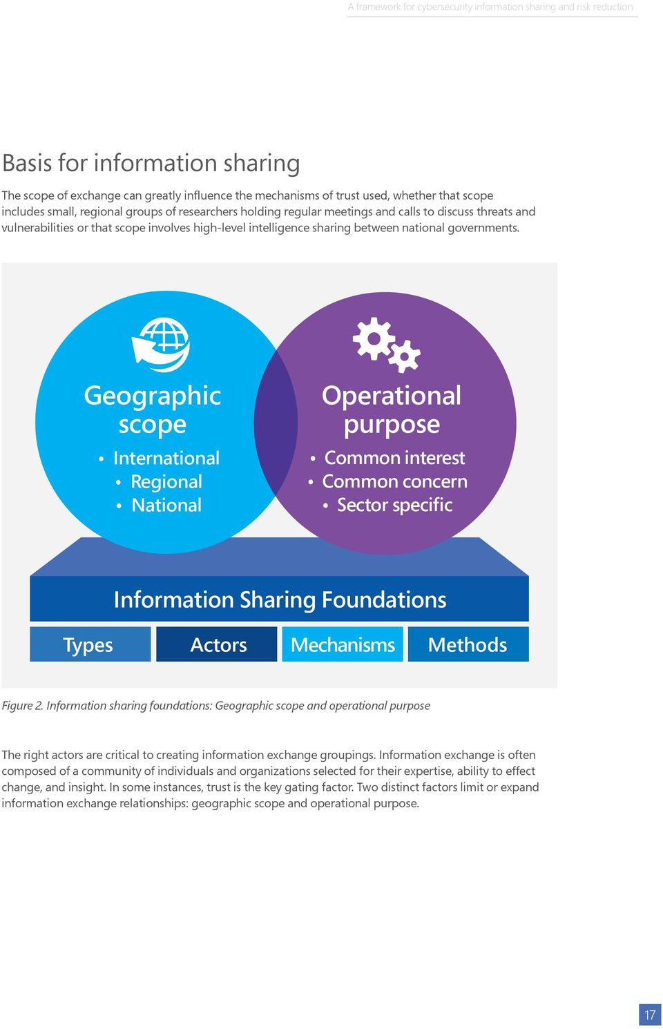 Geographic scope International Regional National Operational purpose Common interest Common concern Sector specific Information Sharing Foundations Types Actors Mechanisms Methods Figure 2.