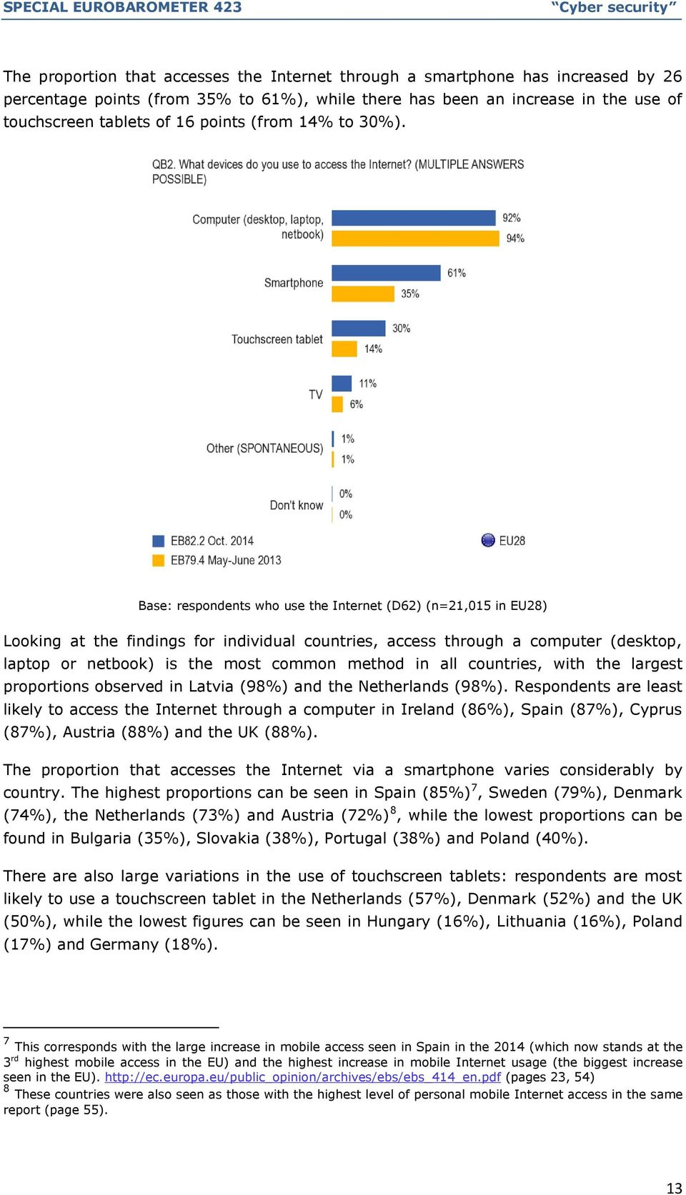 Base: respondents who use the Internet (D62) (n=21,015 in EU28) Looking at the findings for individual countries, access through a computer (desktop, laptop or netbook) is the most common method in