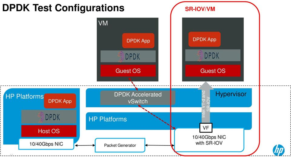 NIC HP Platforms DPDK Accelerated vswitch Packet Generator