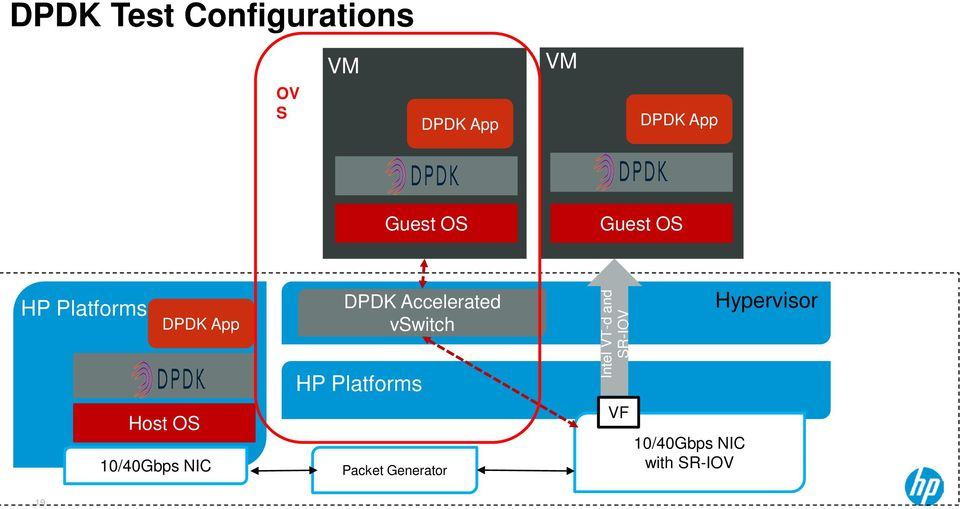 NIC DPDK Accelerated vswitch HP Platforms Packet Generator