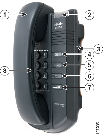 Getting Started Phone Features 1 Phone Components of Cisco SPA301 # Phone Feature Description 1. Handset Audio device that can be used to place and answer calls.