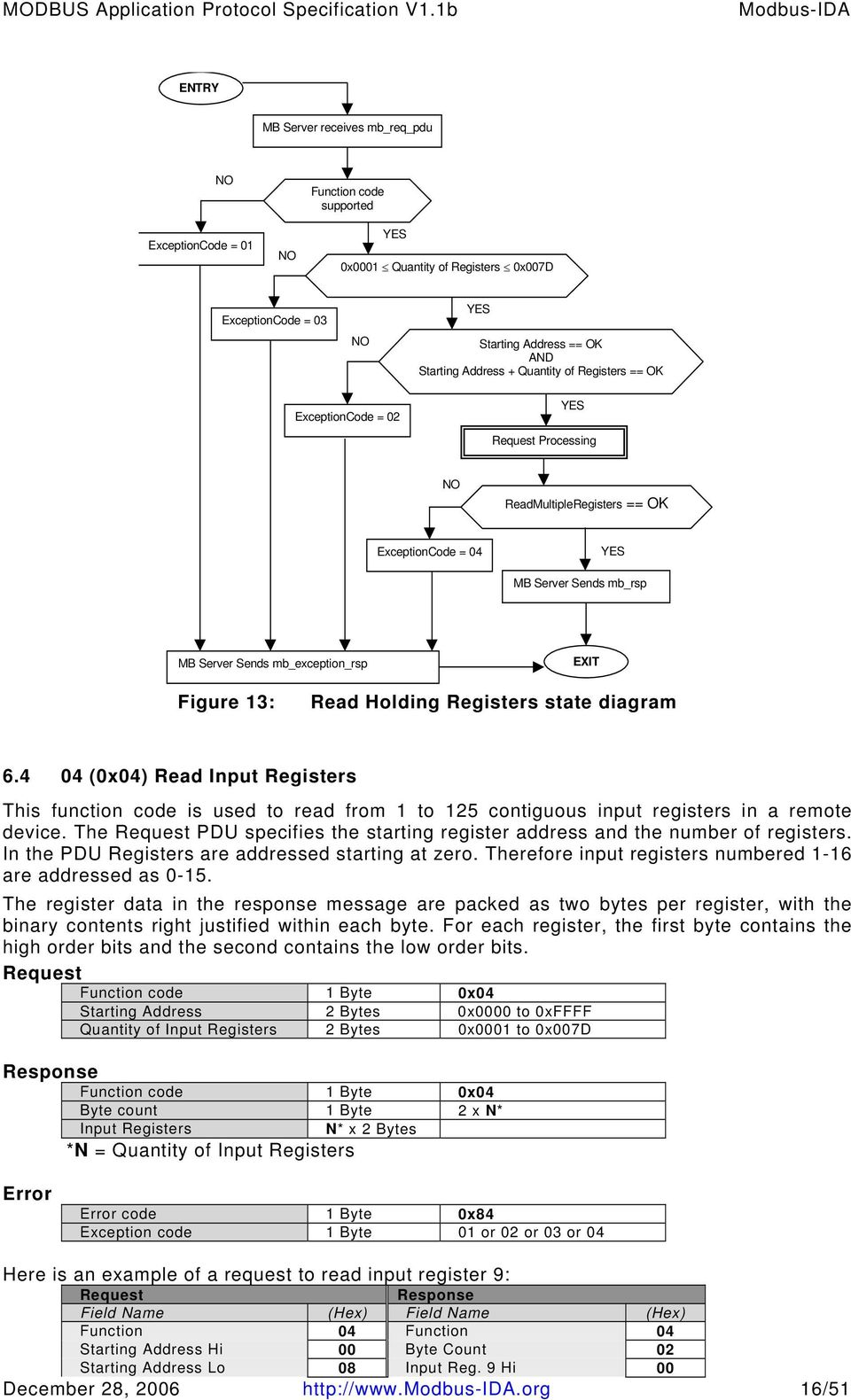 diagram 6.4 04 (0x04) Read Input Registers This function code is used to read from 1 to 125 contiguous input registers in a remote device.