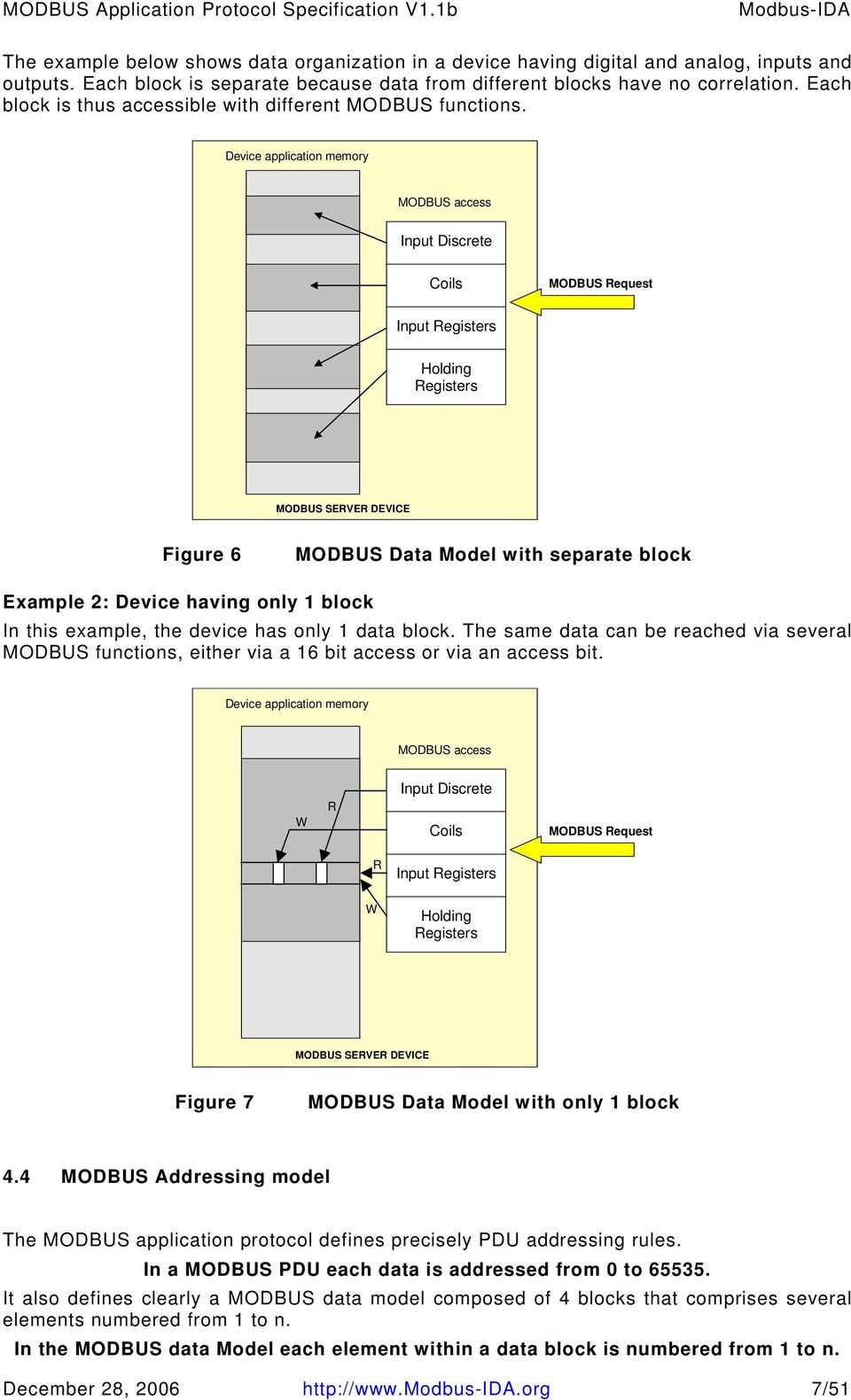 Device application memory MODBUS access Input Discrete Coils MODBUS Input Registers Holding Registers MODBUS SERVER DEVICE Figure 6 MODBUS Data Model with separate block Example 2: Device having only