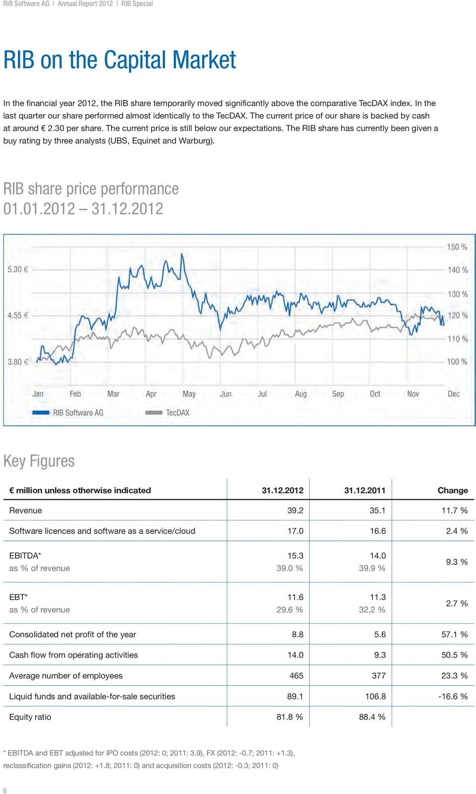 The RIB share has currently been given a buy rating by three analysts (UBS, Equinet and Warburg). RIB share price performance 01.01.2012 31.12.2012 Key Figures million unless otherwise indicated 31.