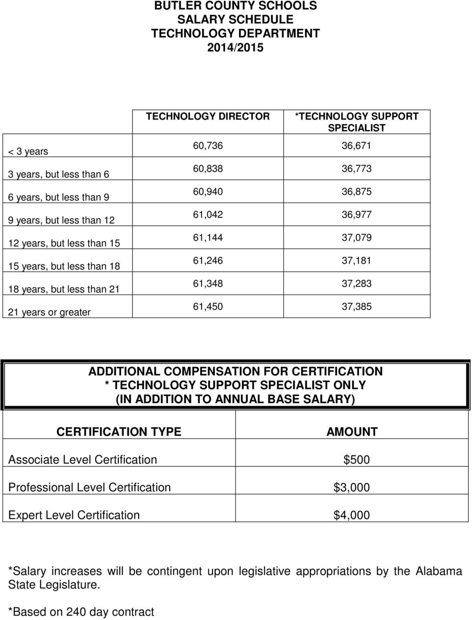 37,385 ADDITIONAL COMPENSATION FOR CERTIFICATION * TECHNOLOGY SUPPORT SPECIALIST ONLY (IN ADDITION TO ANNUAL BASE SALARY) CERTIFICATION TYPE AMOUNT Associate Level Certification $500