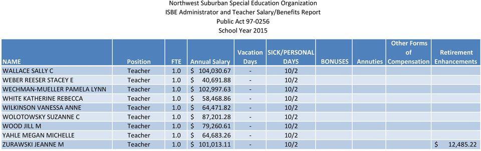 86-10/2 WILKINSON VANESSA ANNE Teacher 1.0 $ 64,471.82-10/2 WOLOTOWSKY SUZANNE C Teacher 1.0 $ 87,201.