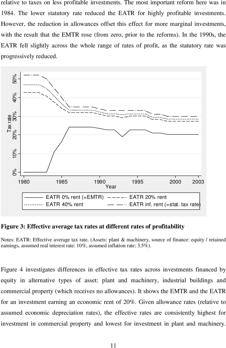 In the 1990s, the EATR fell slightly across the whole range of rates of profit, as the statutory rate was progressively reduced.
