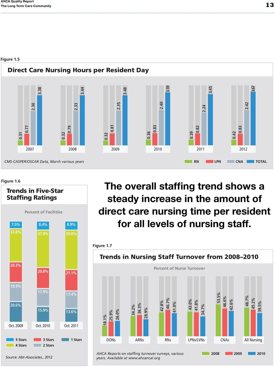 8% Percent of Facilities 8.4% 37.0% 8.9% 39.0% The overall staffing trend shows a steady increase in the amount of direct care nursing time per resident for all levels of nursing staff. Figure 1.