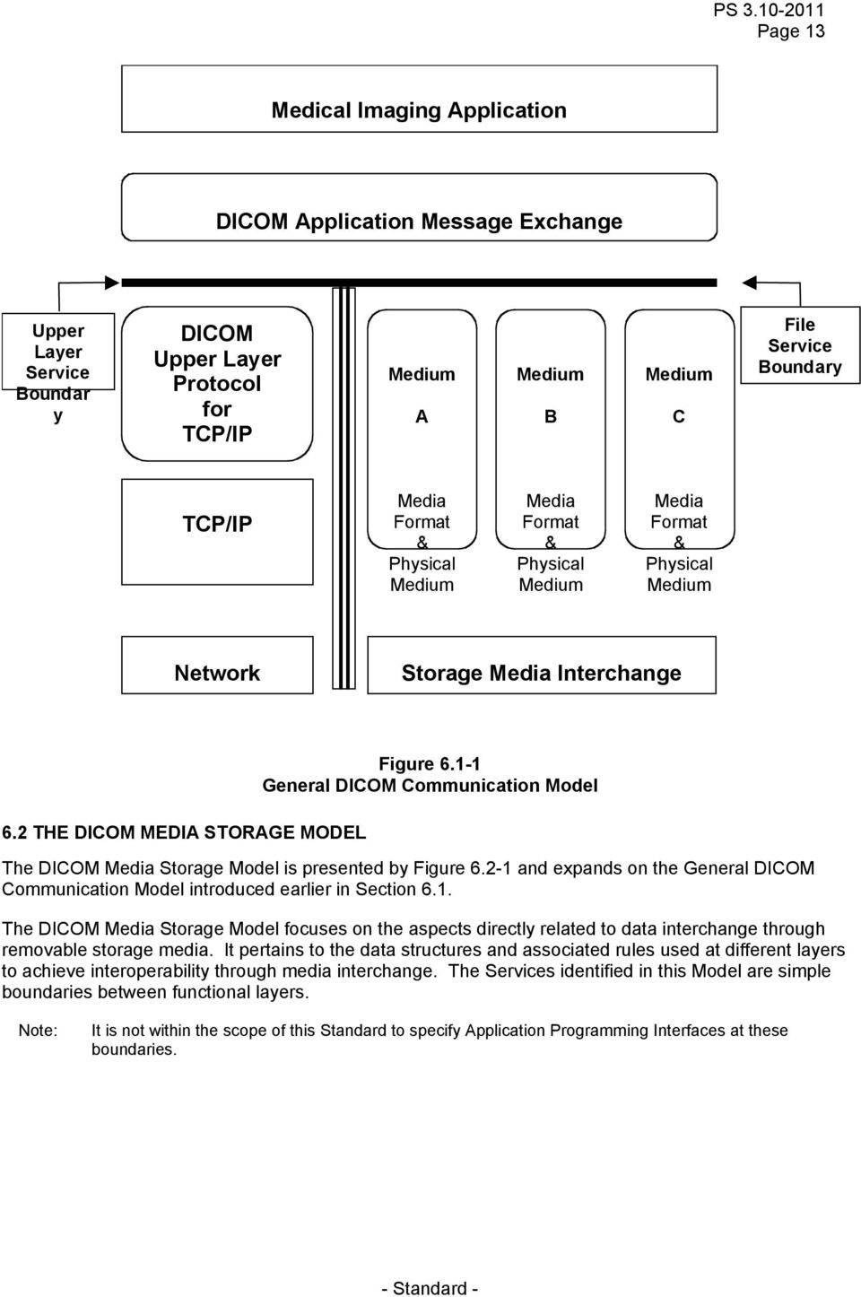 1-1 General DICOM Communication Model The DICOM Media Storage Model is presented by Figure 6.2-1 and expands on the General DICOM Communication Model introduced earlier in Section 6.1. The DICOM Media Storage Model focuses on the aspects directly related to data interchange through removable storage media.