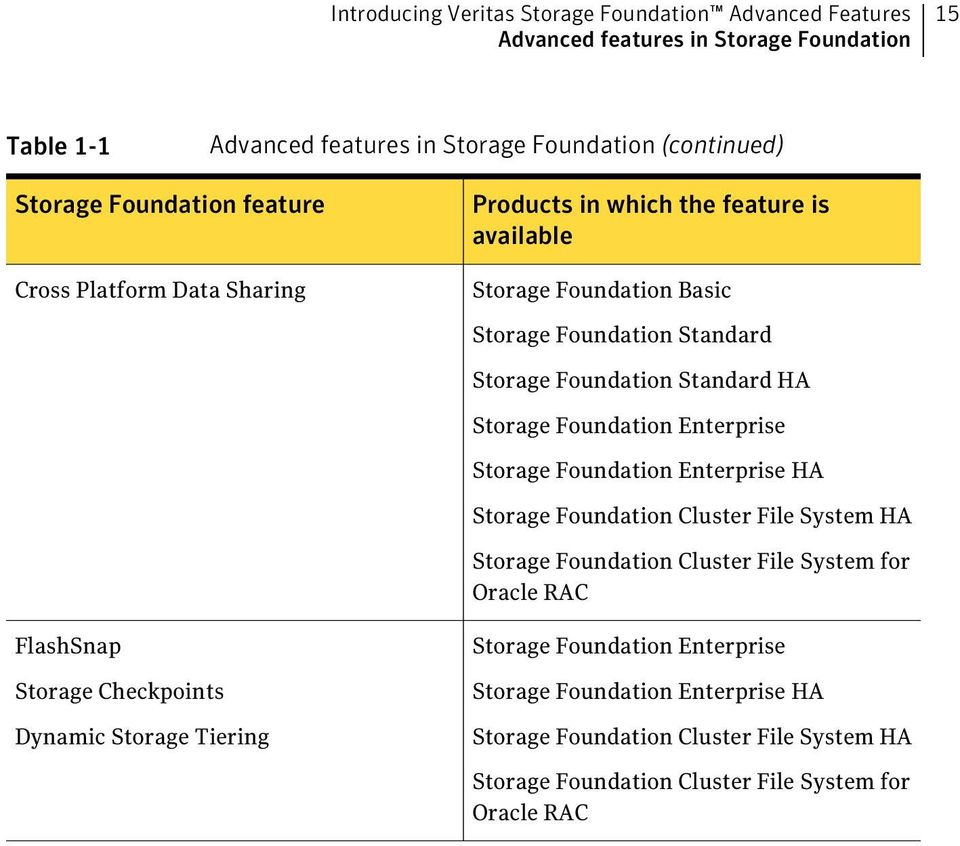 Storage Foundation Enterprise Storage Foundation Enterprise HA Storage Foundation Cluster File System HA Storage Foundation Cluster File System for Oracle RAC FlashSnap Storage