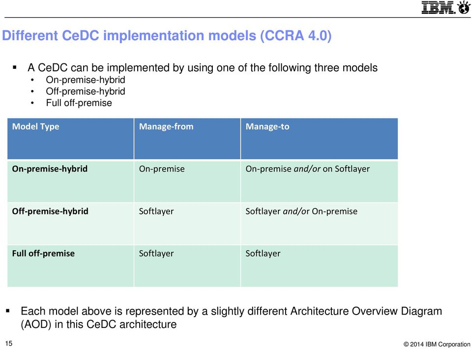 off-premise Model Type Manage from Manage to On premise hybrid On premise On premise and/or on Softlayer Off premise