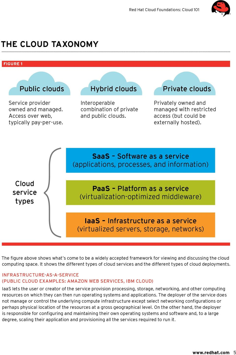 SaaS Software as a service (applications, processes, and information) Cloud service types PaaS Platform as a service (virtualization-optimized middleware) IaaS Infrastructure as a service