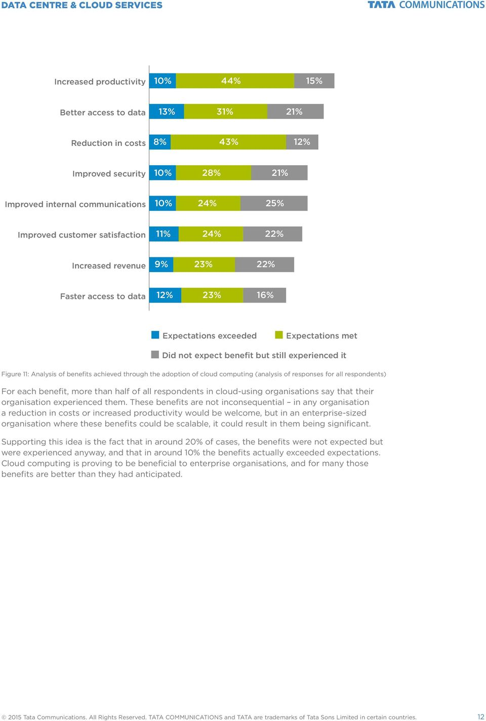 benefits achieved through the adoption of cloud computing (analysis of responses for all respondents) For each benefit, more than half of all respondents in cloud-using organisations say that their