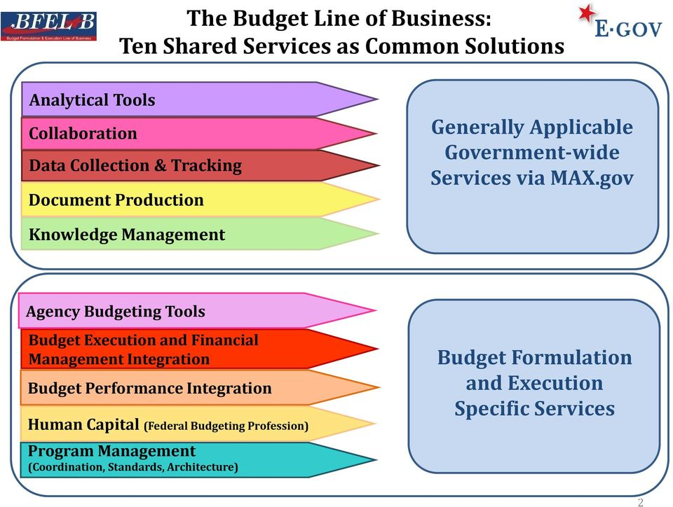 gov Agency Budgeting Tools Budget Execution and Financial Management Integration Budget Performance Integration Human