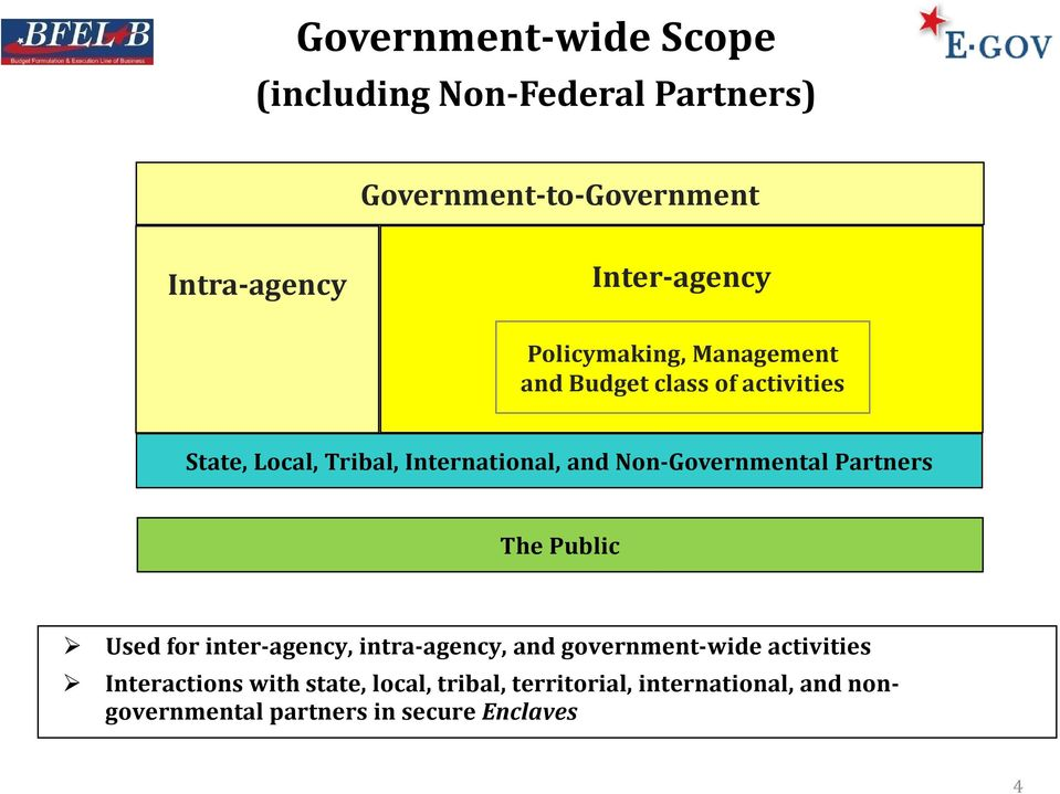 Non-Governmental Partners The Public Used for inter-agency, intra-agency, and government-wide activities