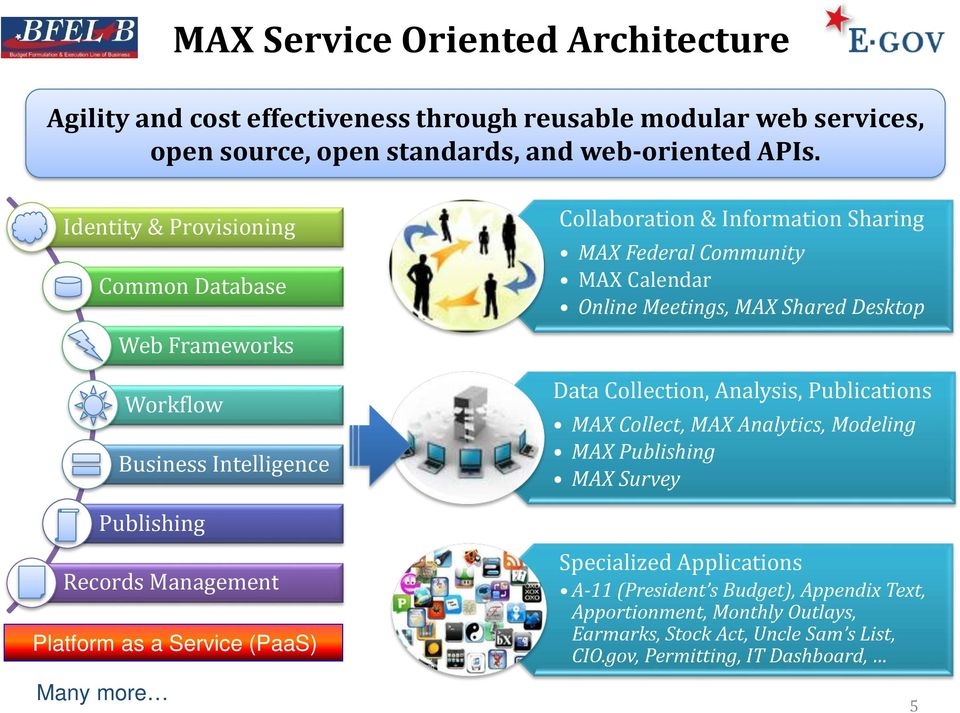 MAX Shared Desktop Data Collection, Analysis, Publications MAX Collect, MAX Analytics, Modeling MAX Publishing MAX Survey Publishing Records Management Platform as a Service