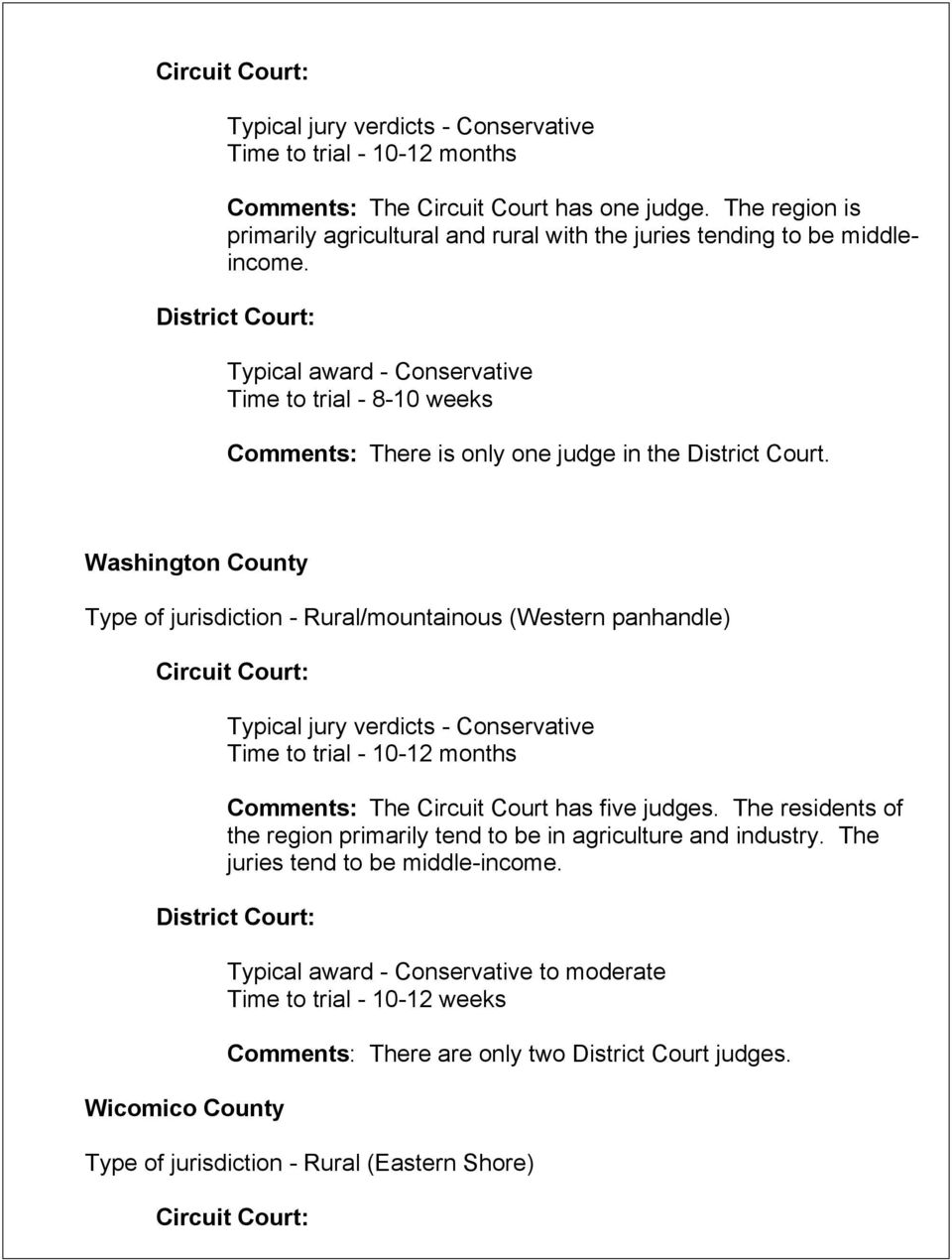 Washington County Type of jurisdiction - Rural/mountainous (Western panhandle) Typical jury verdicts - Conservative Time to trial - 10-12 months Comments: The Circuit Court has five judges.