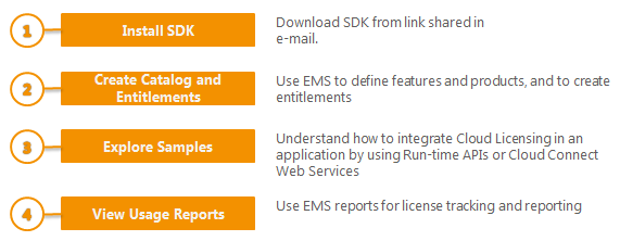 6 Sentinel Cloud Quick Start Guide You use Sentinel EMS to create entitlements for your customers to access the features in your application. The entitlements are deployed on Sentinel Cloud Connect.