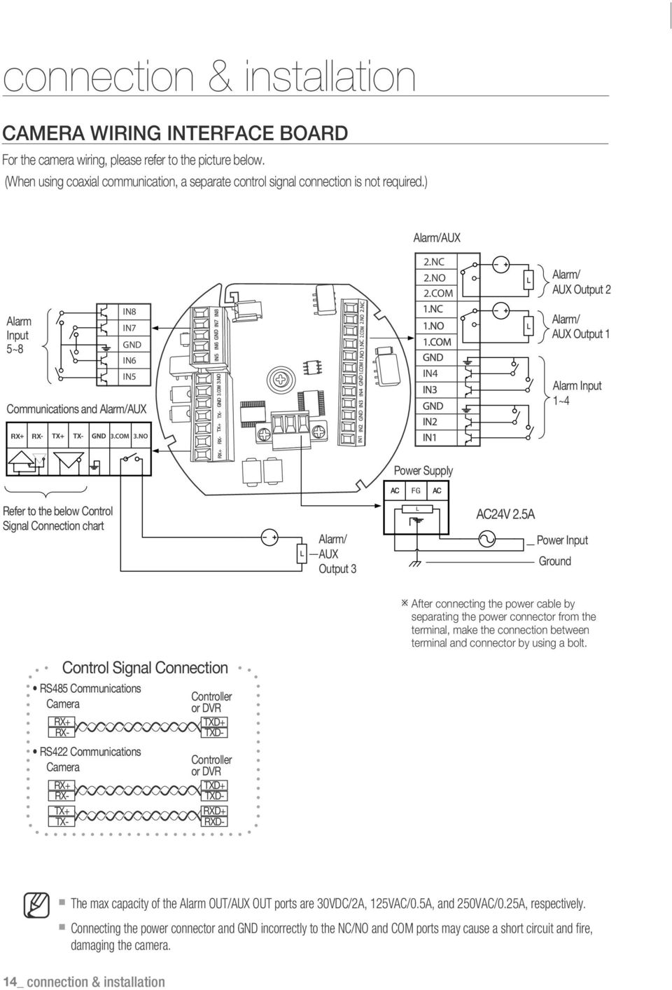 COM IN4 Alarm/ AUX Output 2 Alarm/ AUX Output 1 Alarm Input 1~4 RX RX 3.COM 3.NO Power Supply FG Refer to the below Control Signal Connection chart Alarm/ AUX Output 3 AC24V 2.