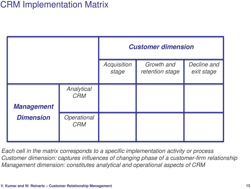 specific implementation activity or process Customer dimension: captures influences of changing phase of