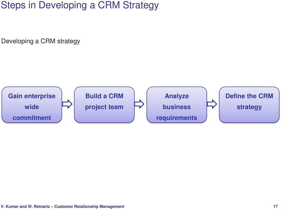 Build a CRM Analyze Define the CRM wide