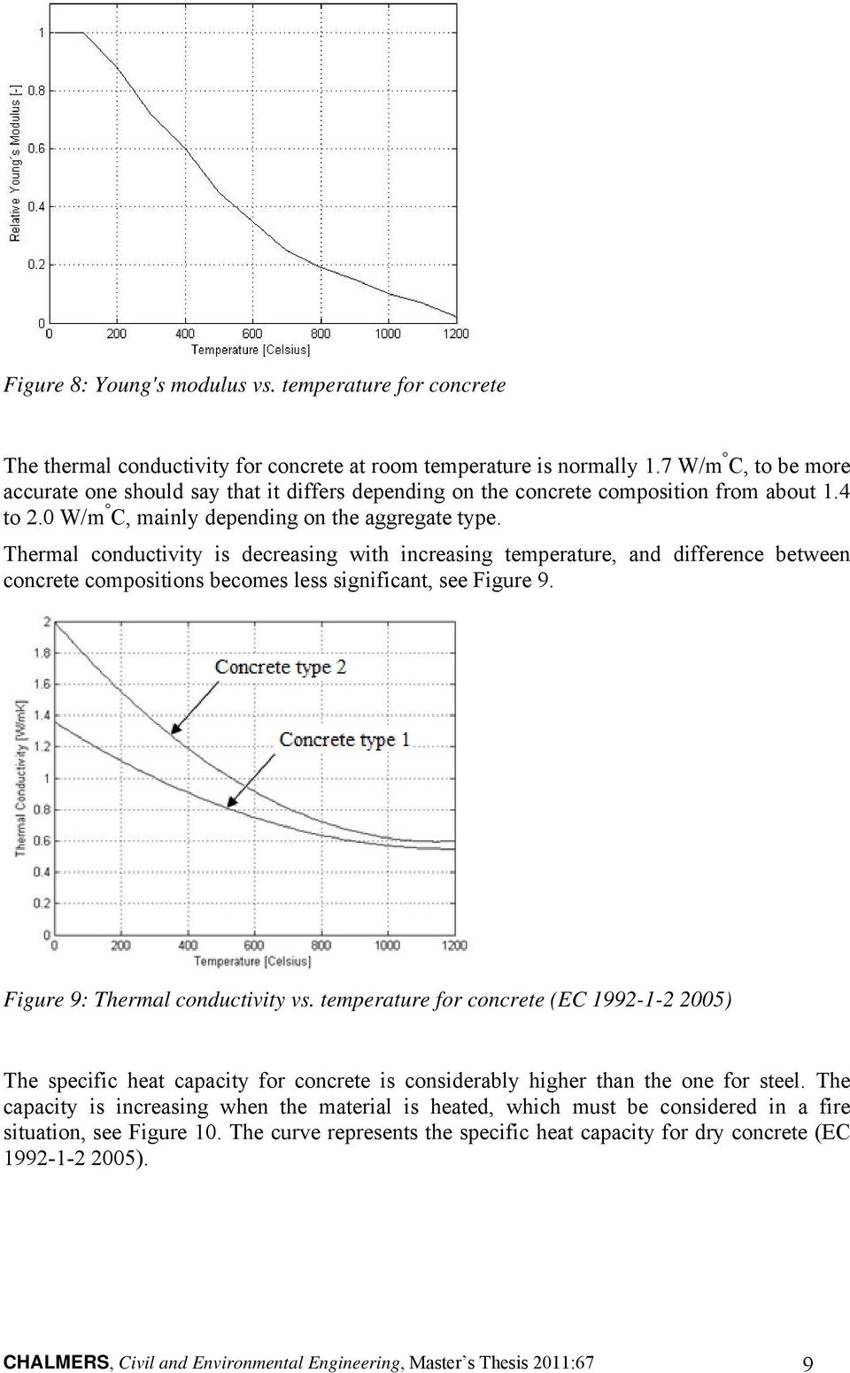 Thermal conductivity is decreasing with increasing temperature, and difference between concrete compositions becomes less significant, see Figure 9. Figure 9: Thermal conductivity vs.