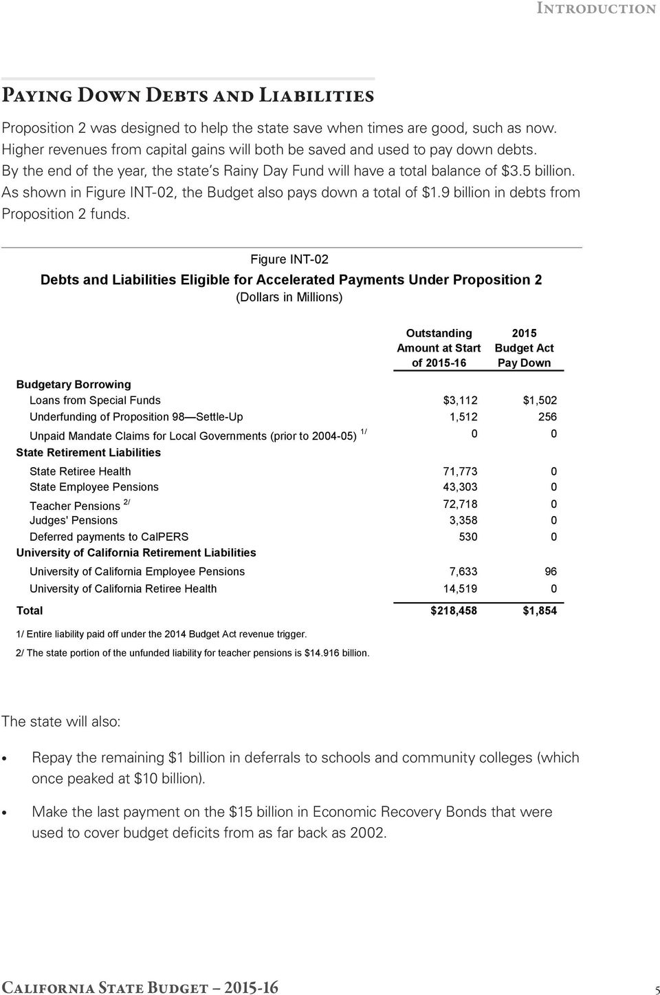 As shown in Figure INT 02, the Budget also pays down a total of $1.9 billion in debts from Proposition 2 funds.