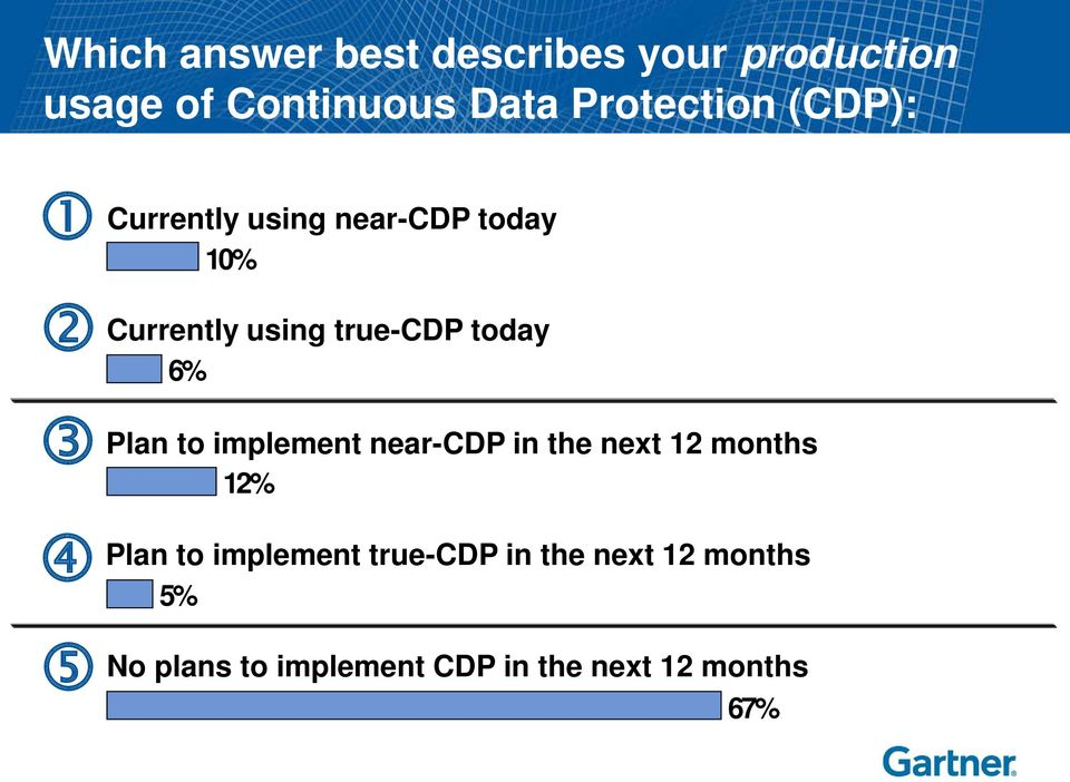 today 6% Plan to implement near-cdp in the next 12 months 12% Plan to