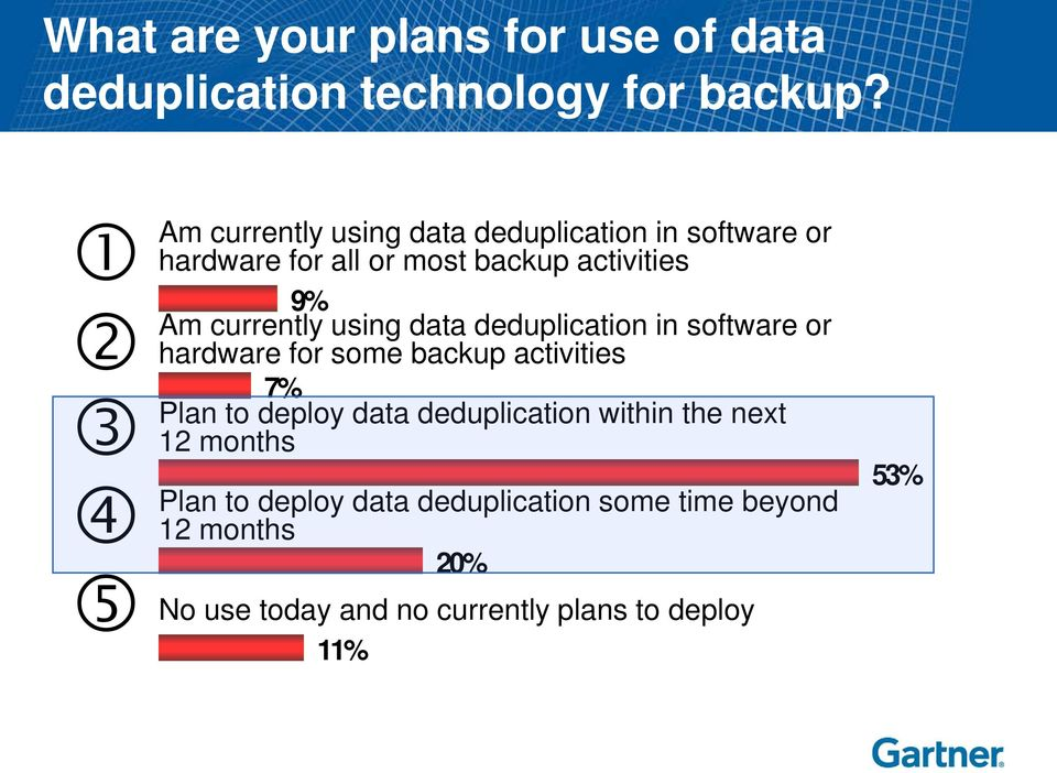 activities 9% currently using data deduplication in software or hardware for some backup activities 7% to