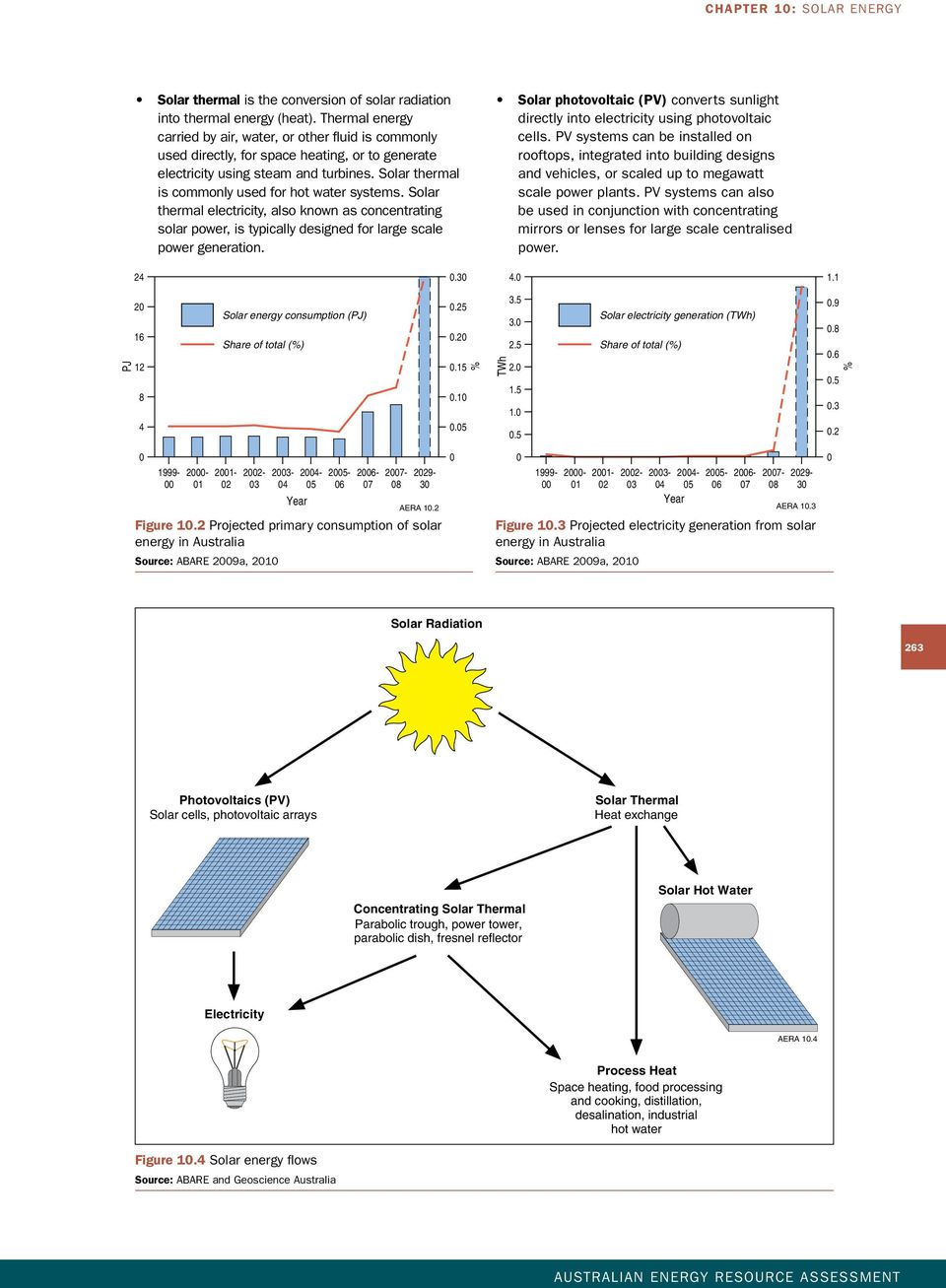 Solar thermal is commonly used for hot water systems. Solar thermal electricity, also known as concentrating solar power, is typically designed for large scale power generation.