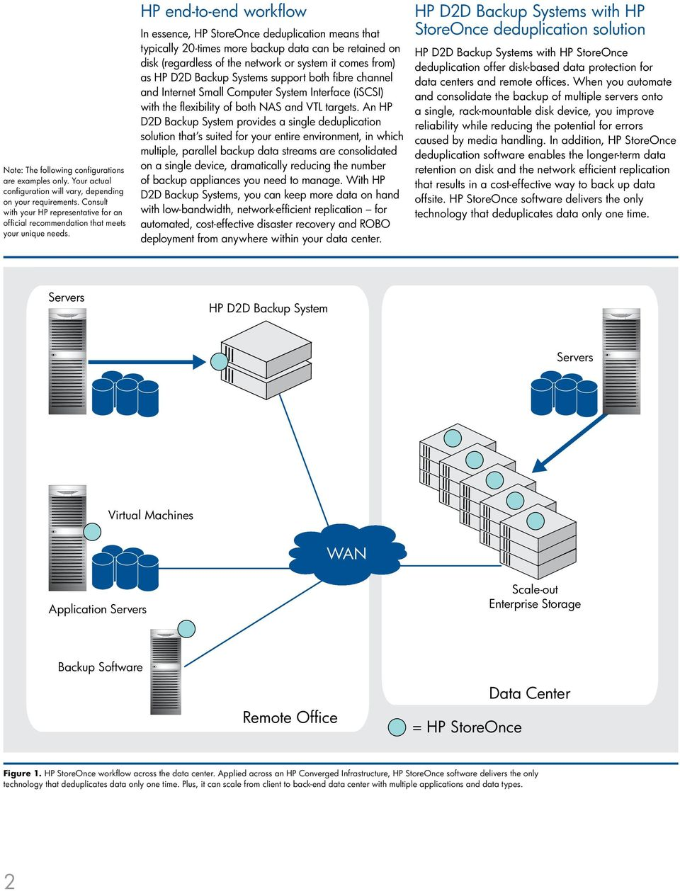 HP end-to-end workflow In essence, HP StoreOnce deduplication means that typically 20-times more backup data can be retained on disk (regardless of the network or system it comes from) as HP D2D