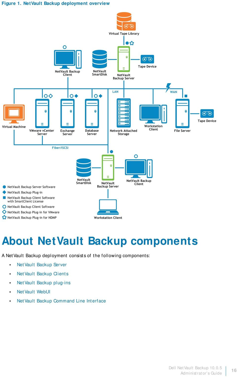 Exchange Server Database Server Network Attached Storage Workstation Client File Server Fiber/iSCSI NetVault Backup Server Software NetVault Backup Plug-in NetVault Backup Client Software with