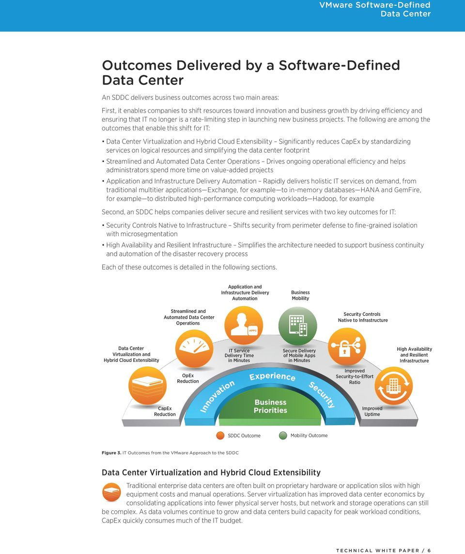 The following are among the outcomes that enable this shift for IT: ization and Hybrid Cloud Extensibility Significantly reduces CapEx by standardizing services on logical resources and simplifying