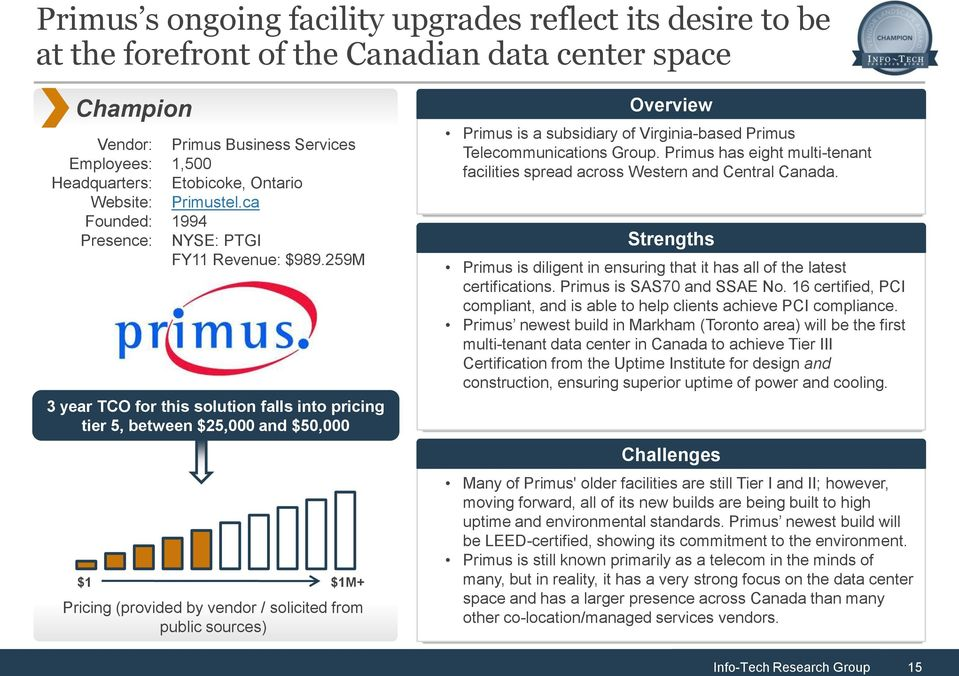 259M 3 year TCO for this solution falls into pricing tier 5, between $25,000 and $50,000 $1 $1M+ Pricing (provided by vendor / solicited from public sources) Overview Primus is a subsidiary of