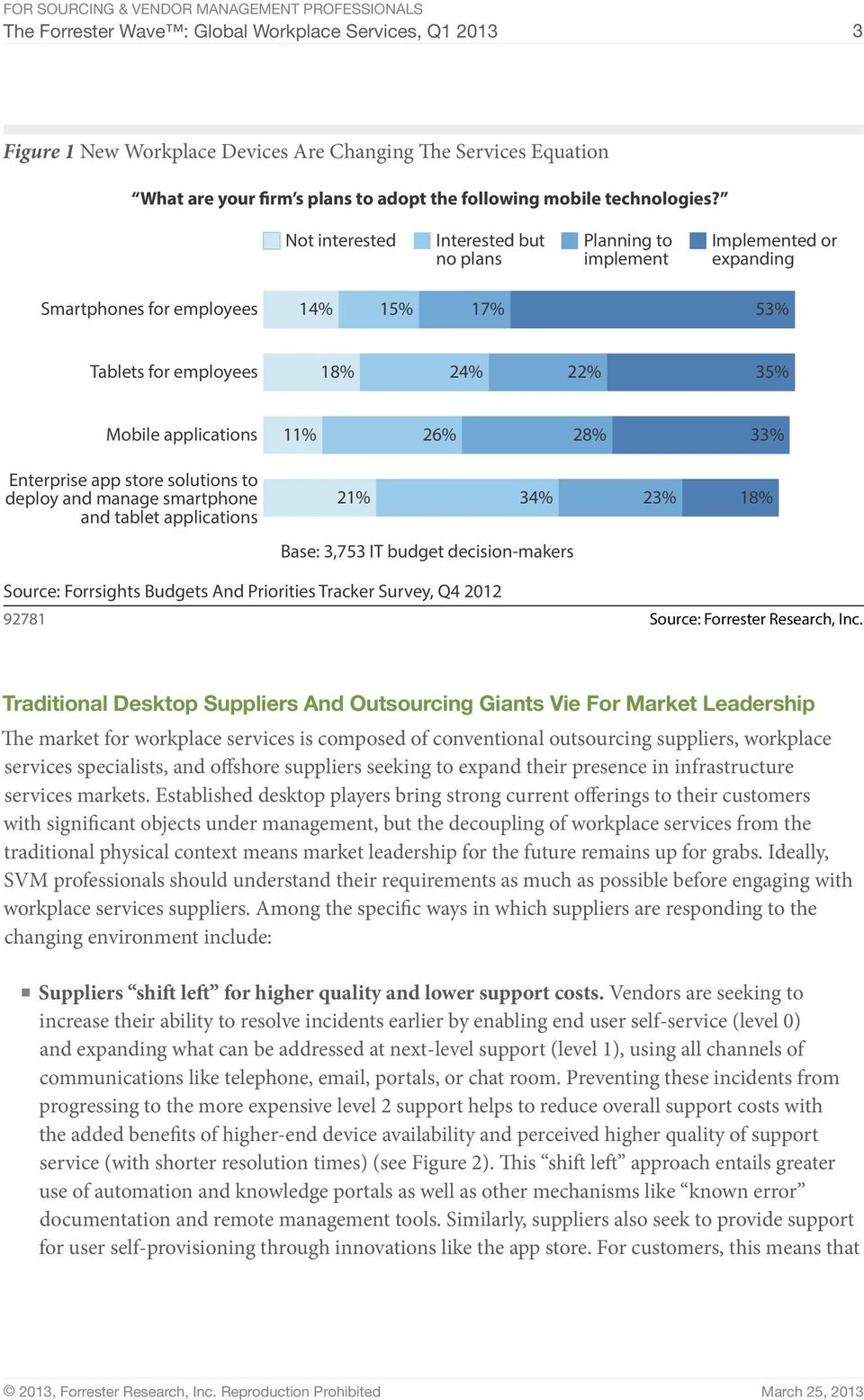 33% Enterprise app store solutions to deploy and manage smartphone and tablet applications 21% 34% 23% 18% Base: 3,753 IT budget decision-makers Source: Forrsights Budgets And Priorities Tracker