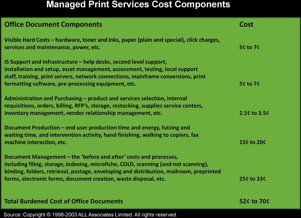 connections, mainframe conversions, print formatting software, pre-processing equipment, etc.