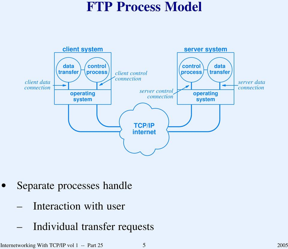operating system ata transfer server ata connection TCP/IP internet Separate processes hanle